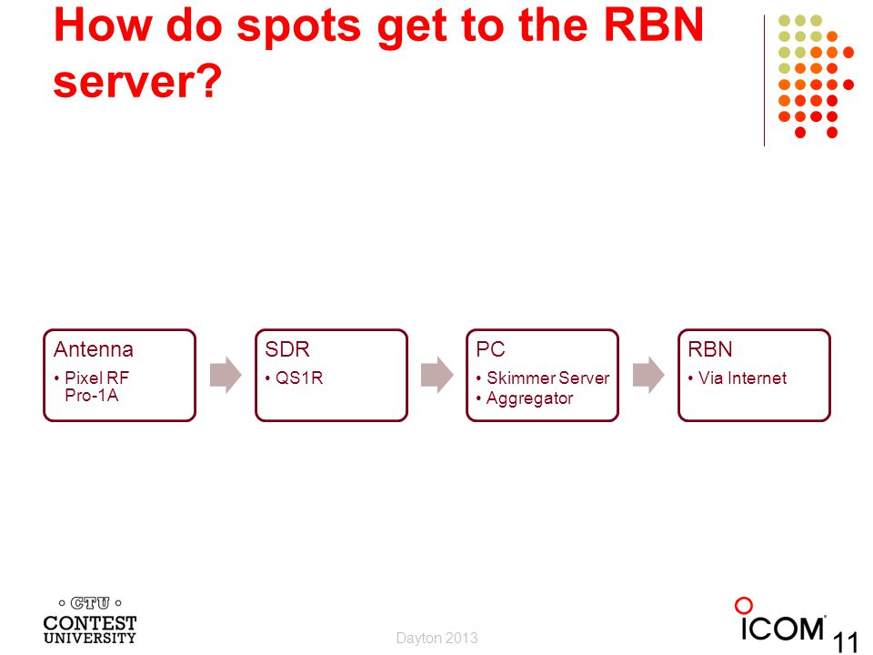 How do spots get to the RBN server? Antenna Pixel RF Pro-1A SDR QS1R PC Skimmer Server Aggregator RBN Via Internet Dayton 2013 11