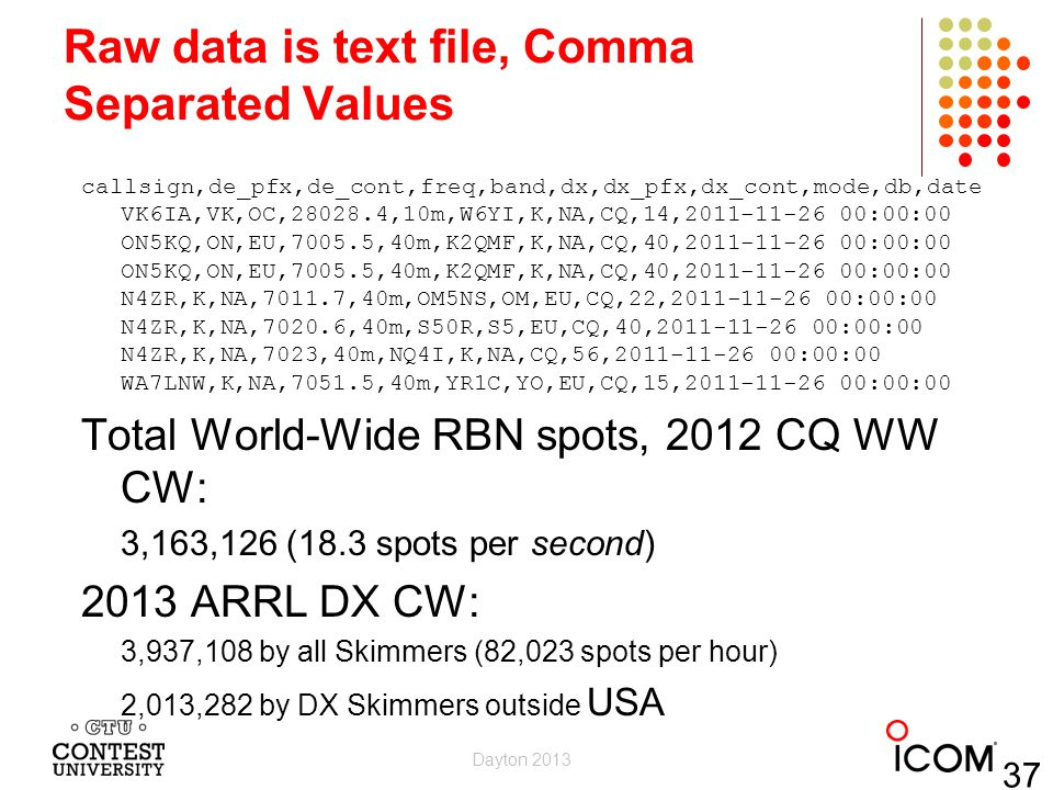 Raw data is text file, Comma Separated Values callsign,de_pfx,de_cont,freq,band,dx,dx_pfx,dx_cont,mode,db,date VK6IA,VK,OC,28028.4,10m,W6YI,K,NA,CQ,14