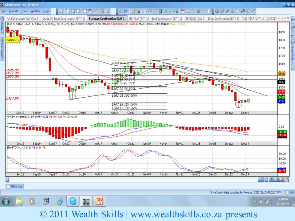 Plat Price © 2011 Wealth Skills | www.wealthskills.co.za presents