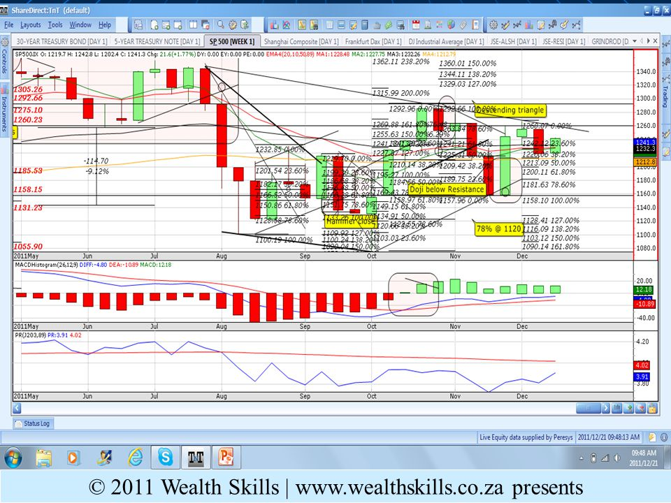 S&P 500 MT © 2011 Wealth Skills |   presents