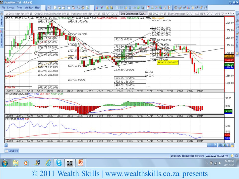Gold Price © 2011 Wealth Skills |   presents