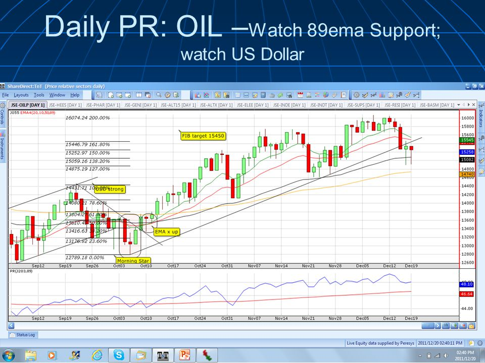 Daily PR: OIL – Watch 89ema Support; watch US Dollar © 2011 Wealth Skills | www.wealthskills.co.za presents