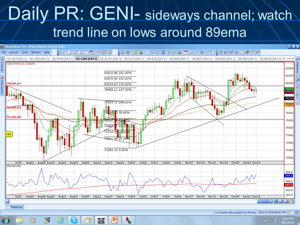 Daily PR: GENI- sideways channel; watch trend line on lows around 89ema © 2011 Wealth Skills | www.wealthskills.co.za presents