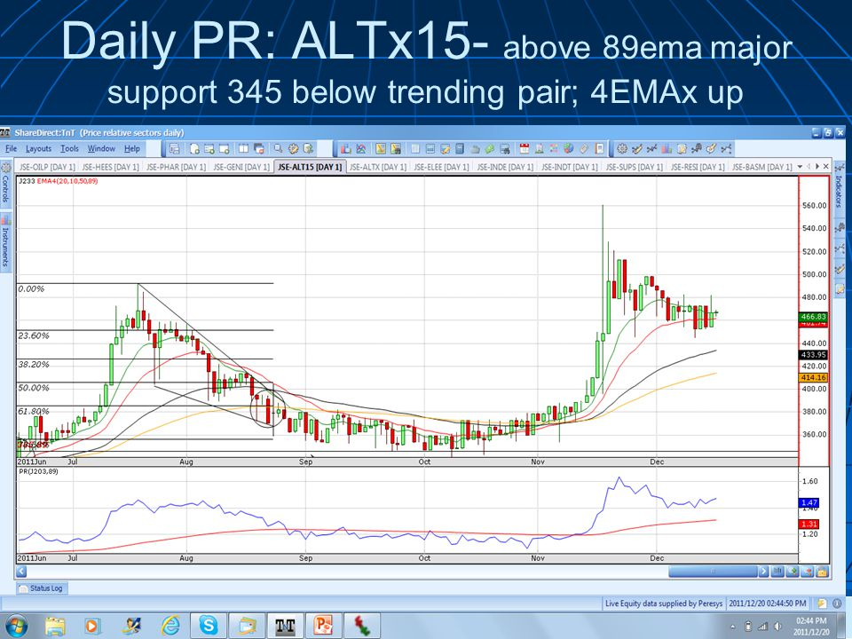 Daily PR: ALTx15- above 89ema major support 345 below trending pair; 4EMAx up © 2011 Wealth Skills |   presents