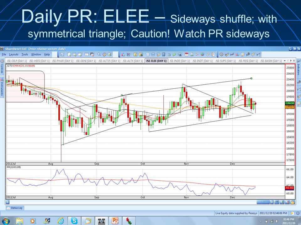 Daily PR: ELEE – Sideways shuffle; with symmetrical triangle; Caution! Watch PR sideways © 2011 Wealth Skills | www.wealthskills.co.za presents