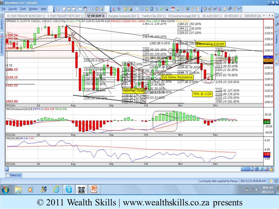 Daily PR: GENF – PR POOR; Below EMAs; d-top @ neckline © 2011 Wealth Skills   www.wealthskills.co.za presents