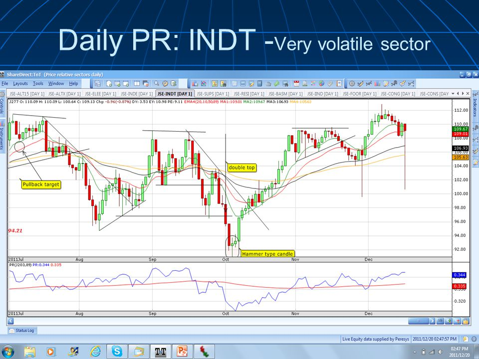 Daily PR: INDT - Very volatile sector © 2011 Wealth Skills |   presents