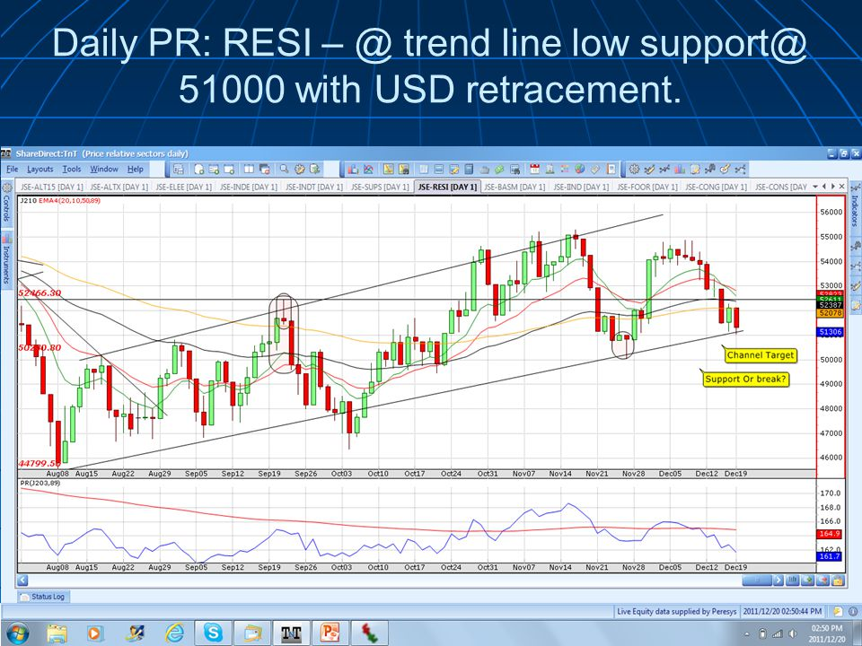 Daily PR: RESI trend line low with USD retracement.