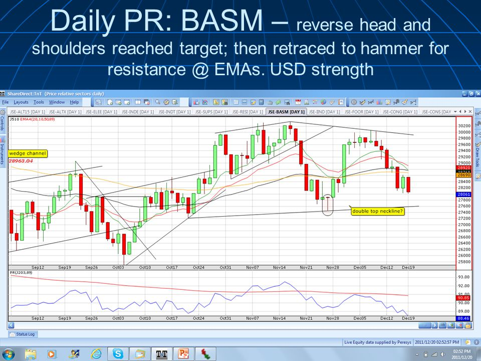 Daily PR: BASM – reverse head and shoulders reached target; then retraced to hammer for EMAs.