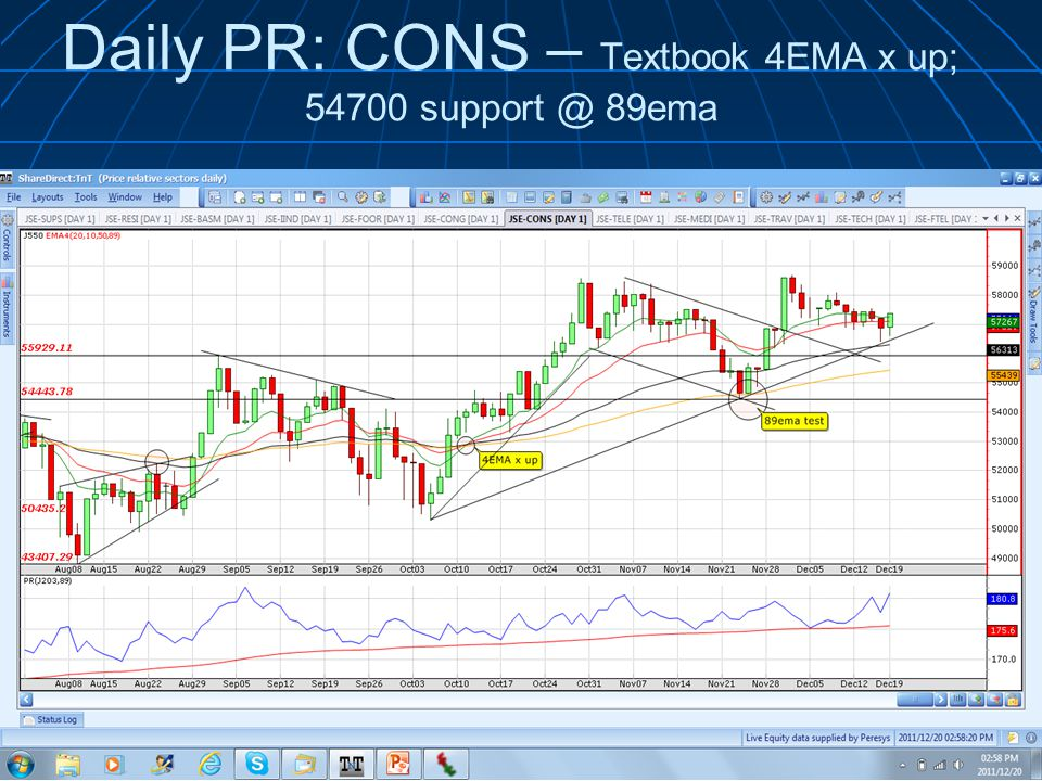 Daily PR: CONS – Textbook 4EMA x up; ema © 2010 Wealth Skills |   presents