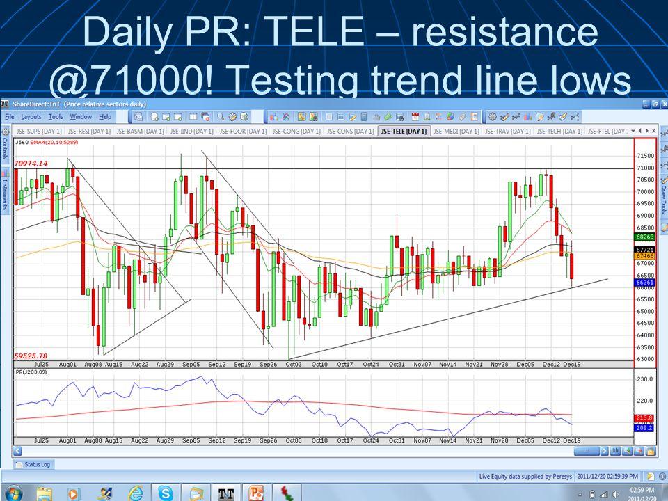 Daily PR: TELE – resistance @71000.