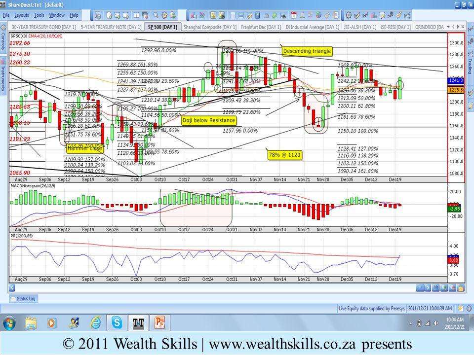 Daily PR: MINI – Under performing; Critical EMA testing @ resistance @ 33900 © 2011 Wealth Skills   www.wealthskills.co.za presents