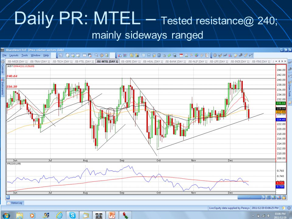 Daily PR: MTEL – Tested resistance@ 240; mainly sideways ranged © 2011 Wealth Skills | www.wealthskills.co.za presents