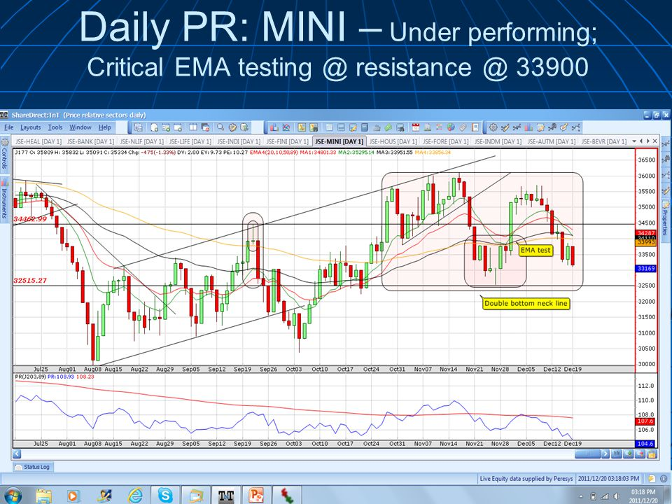 Daily PR: MINI – Under performing; Critical EMA © 2011 Wealth Skills |   presents