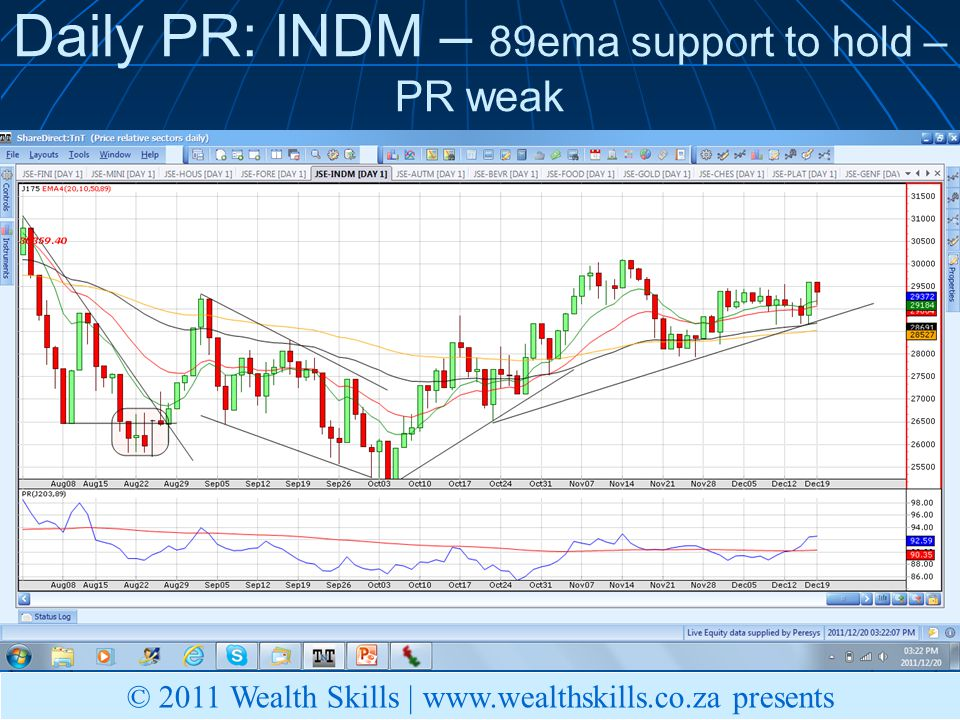 Daily PR: INDM – 89ema support to hold – PR weak © 2011 Wealth Skills |   presents