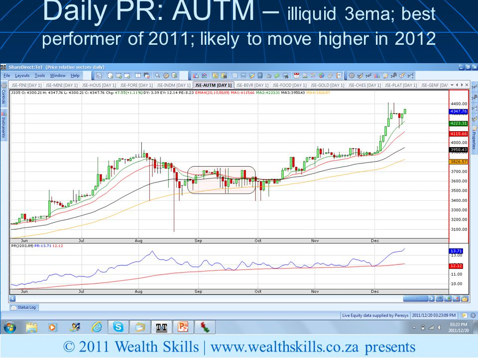 Daily PR: AUTM – illiquid 3ema; best performer of 2011; likely to move higher in 2012 © 2011 Wealth Skills |   presents