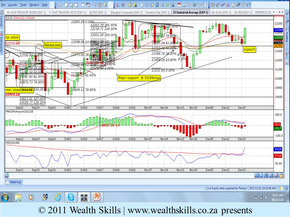 Daily PR: CONS – Textbook 4EMA x up; 54700 support @ 89ema © 2010 Wealth Skills   www.wealthskills.co.za presents