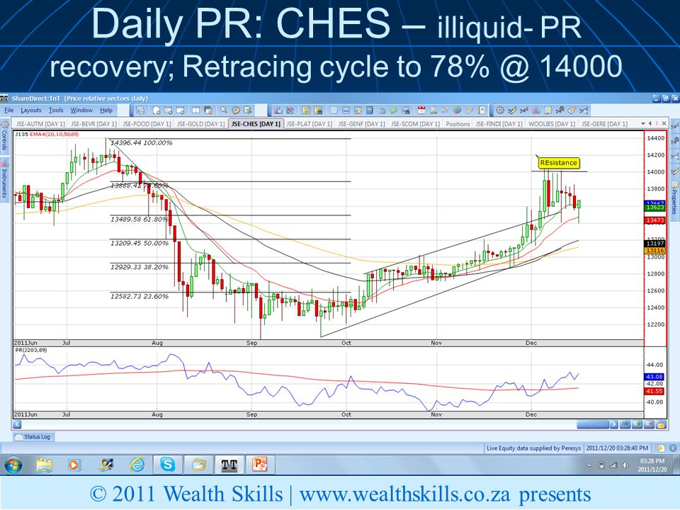 Daily PR: CHES – illiquid- PR recovery; Retracing cycle to © 2011 Wealth Skills |   presents