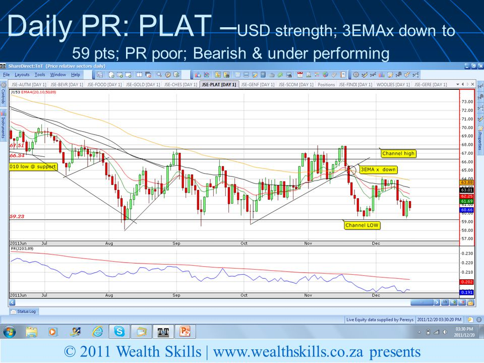 Daily PR: PLAT – USD strength; 3EMAx down to 59 pts; PR poor; Bearish & under performing © 2011 Wealth Skills |   presents