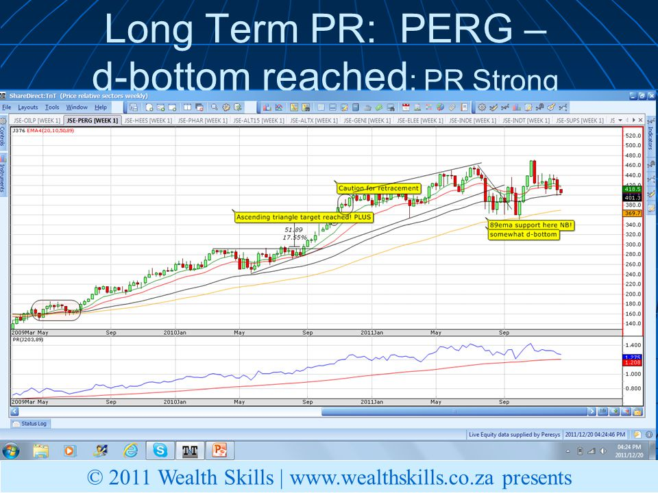 Long Term PR: PERG – d-bottom reached ; PR Strong © 2011 Wealth Skills | www.wealthskills.co.za presents