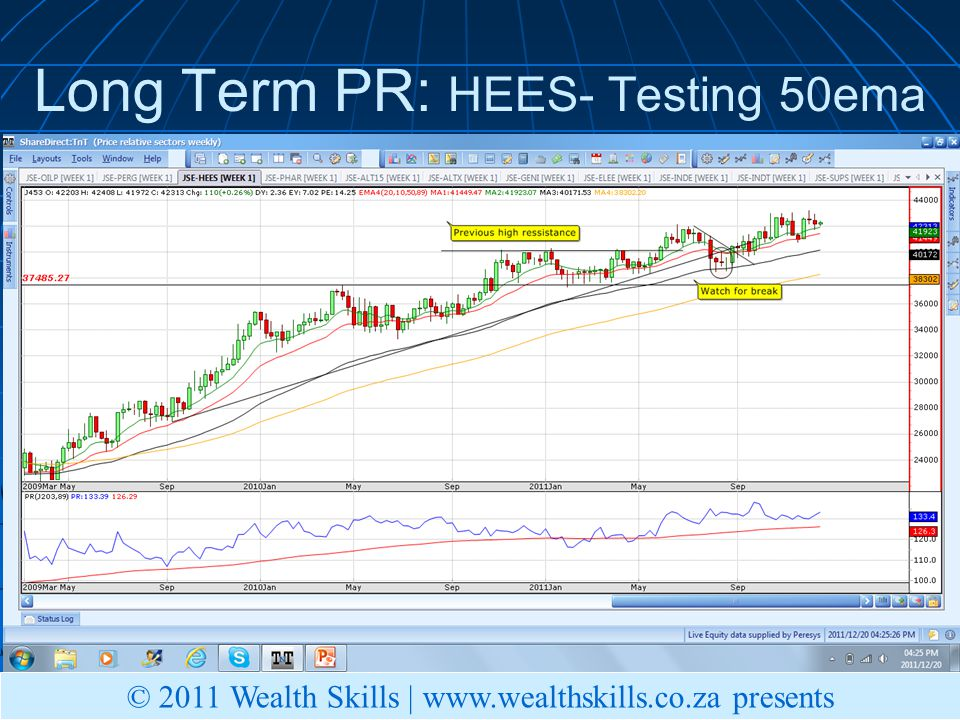 Long Term PR: HEES- Testing 50ema © 2011 Wealth Skills | www.wealthskills.co.za presents
