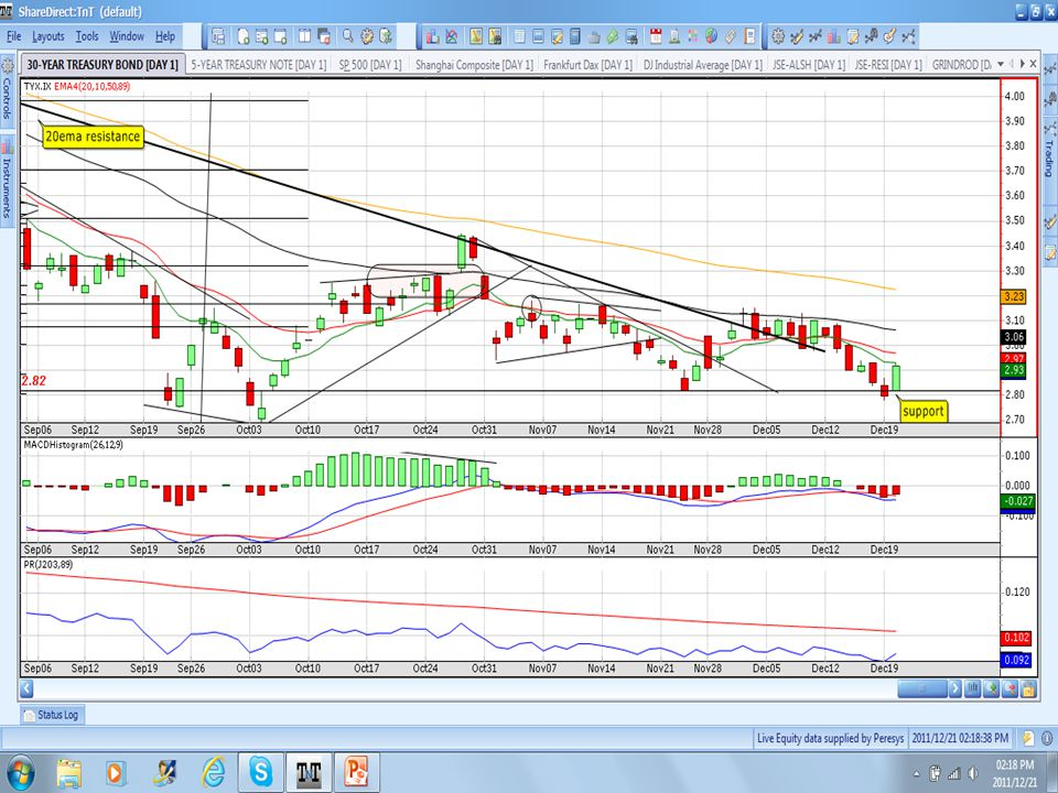 Long Term PR: CONS breakout of resistance; 50ema support