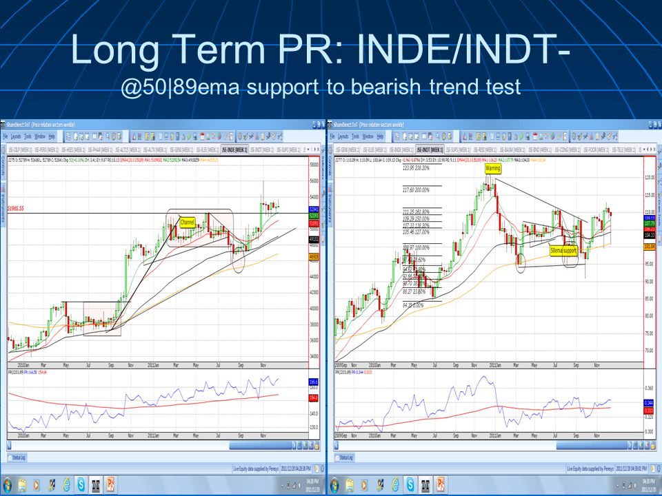 Long Term PR: support to bearish trend test