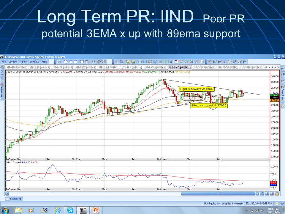 Long Term PR: IIND Poor PR potential 3EMA x up with 89ema support
