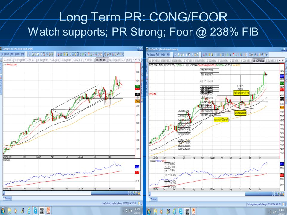 Long Term PR: CONG/FOOR Watch supports; PR Strong; 238% FIB