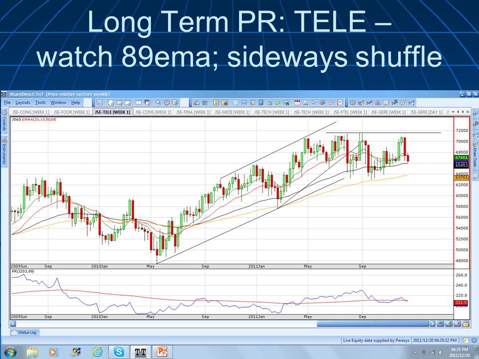 Long Term PR: TELE – watch 89ema; sideways shuffle