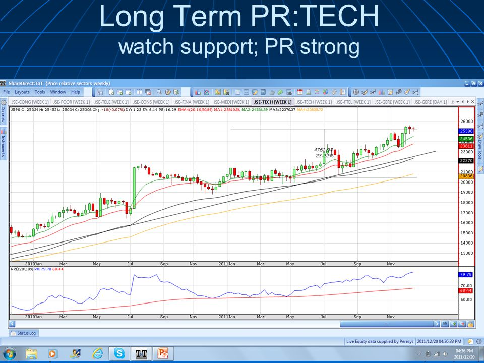 Long Term PR:TECH watch support; PR strong