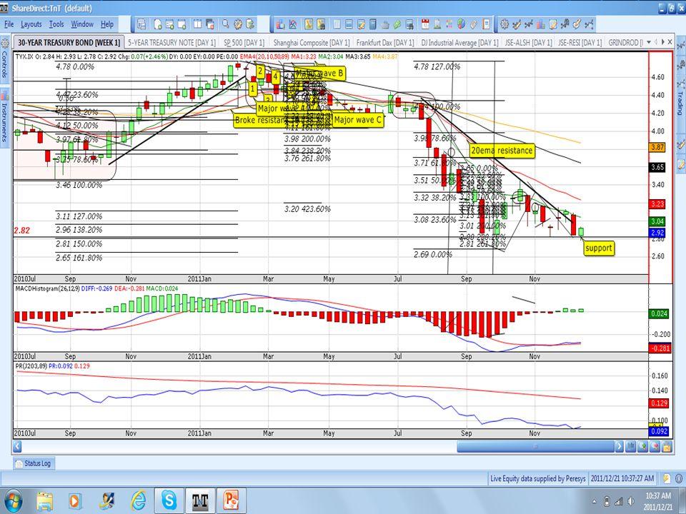 Plat Price © 2011 Wealth Skills   www.wealthskills.co.za presents