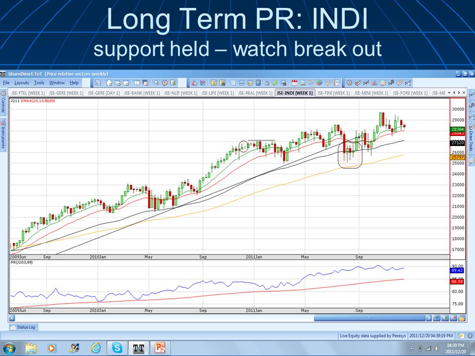 Long Term PR: INDI support held – watch break out