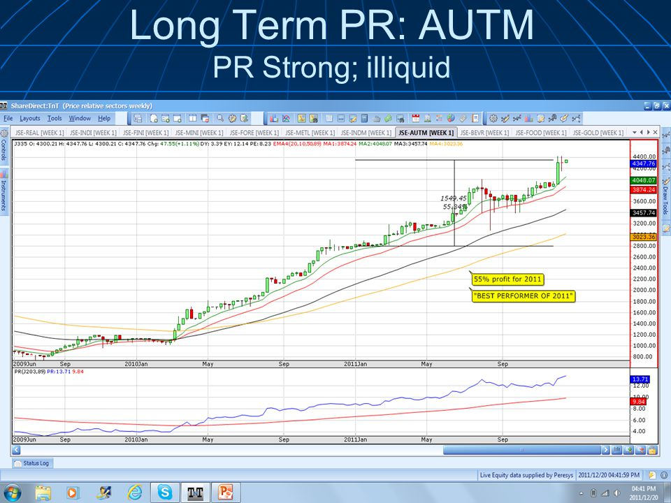Long Term PR: AUTM PR Strong; illiquid