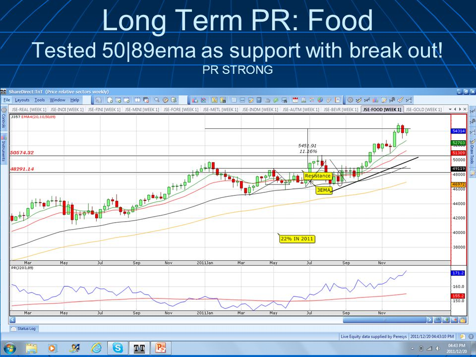 Long Term PR: Food Tested 50|89ema as support with break out! PR STRONG