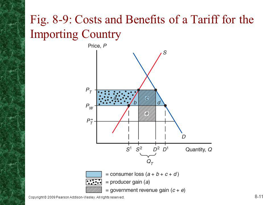 Copyright © 2009 Pearson Addison-Wesley. All rights reserved. 8-11 Fig. 8-9: Costs and Benefits of a Tariff for the Importing Country