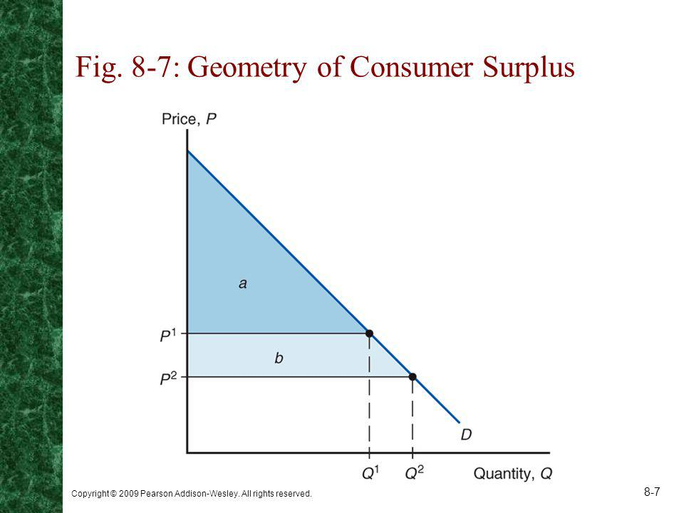 Copyright © 2009 Pearson Addison-Wesley. All rights reserved. 8-7 Fig. 8-7: Geometry of Consumer Surplus
