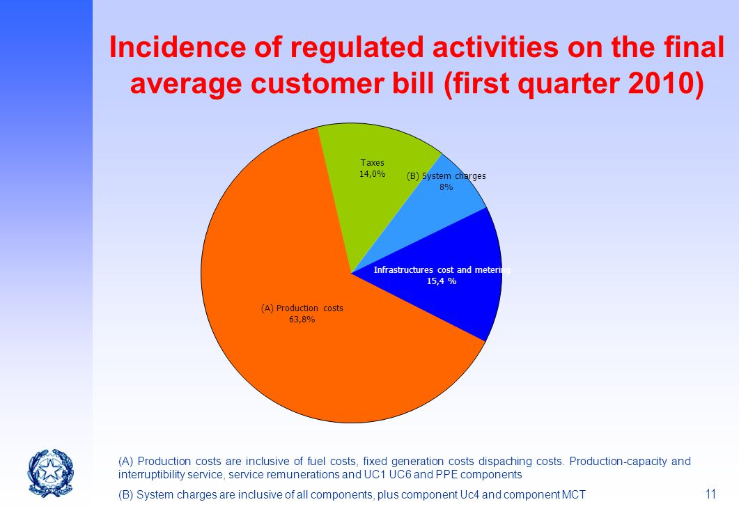 11 Incidence of regulated activities on the final average customer bill (first quarter 2010) (A) Production costs 63,8% Taxes 14,0% (B) System charges
