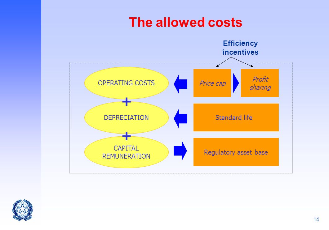 14 The allowed costs DEPRECIATION Standard life CAPITAL REMUNERATION Regulatory asset base OPERATING COSTS Profit sharing Price cap + + Efficiency inc