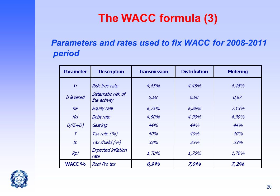 20 The WACC formula (3) Parameters and rates used to fix WACC for 2008-2011 period