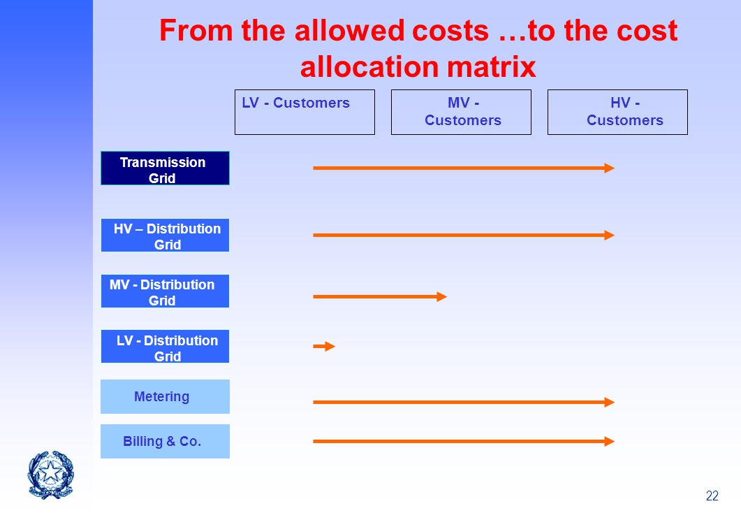 22 From the allowed costs …to the cost allocation matrix Transmission Grid HV – Distribution Grid MV - Distribution Grid LV - Distribution Grid Meteri