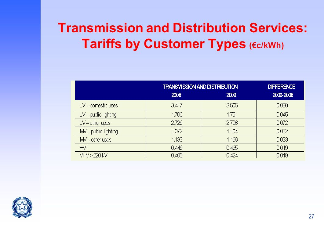 27 Transmission and Distribution Services: Tariffs by Customer Types (c/kWh)