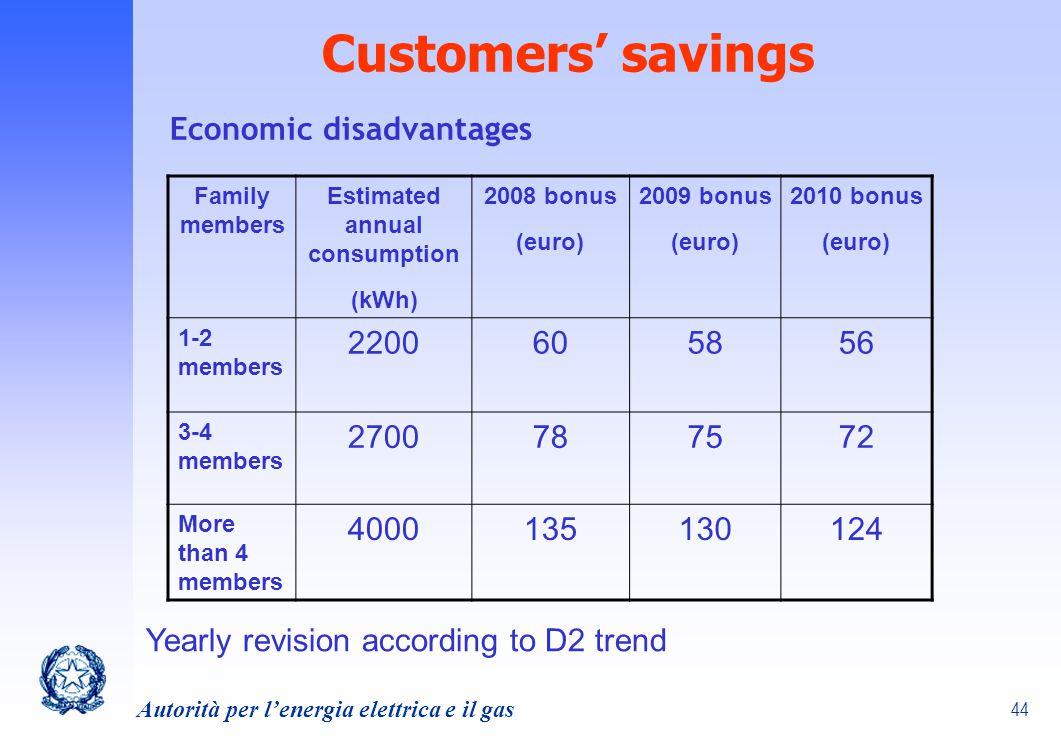 44 Autorità per lenergia elettrica e il gas Customers savings Family members Estimated annual consumption (kWh) 2008 bonus (euro) 2009 bonus (euro) 20