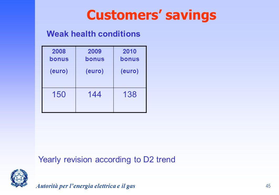 45 Autorità per lenergia elettrica e il gas Customers savings 2008 bonus (euro) 2009 bonus (euro) 2010 bonus (euro) 150144138 Yearly revision accordin