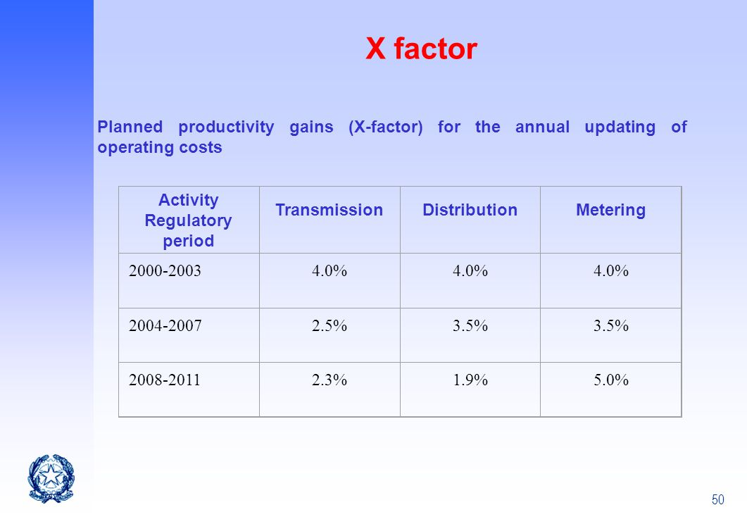 50 X factor Planned productivity gains (X-factor) for the annual updating of operating costs Activity Regulatory period TransmissionDistributionMeteri
