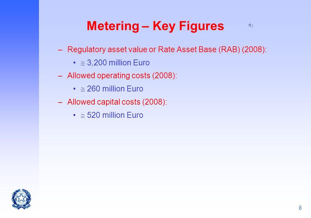 8 Metering – Key Figures –Regulatory asset value or Rate Asset Base (RAB) (2008): 3,200 million Euro –Allowed operating costs (2008): 260 million Euro