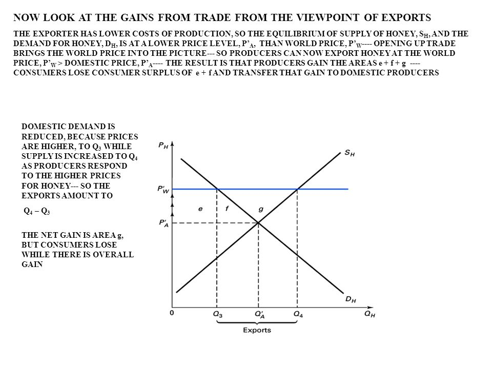 NOW LOOK AT THE GAINS FROM TRADE FROM THE VIEWPOINT OF EXPORTS THE EXPORTER HAS LOWER COSTS OF PRODUCTION, SO THE EQUILIBRIUM OF SUPPLY OF HONEY, S H,