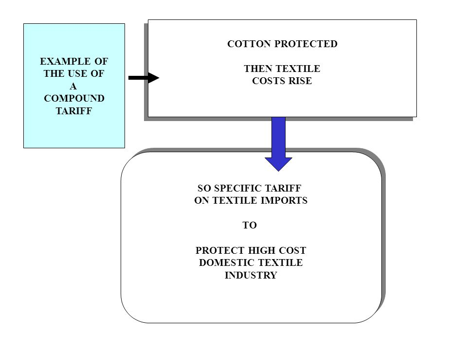 EFFECTIVE RATE OF PROTECTION NOMINAL RATE = GENERAL RATE OF PROTECTION EFFECTIVE RATE = ACTUAL LEVEL OF PROTECTION EFFECTIVE RATE = TOTAL INCREASE IN DOMESTIC PRODUCTIVE ACTIVITIES (VALUE ADDED) THAT AN EXISTING TARIFF STRUCTURE MAKES POSSIBLE EFFECTIVE RATE = (n – a(b)) / 1 – a n= NOMINAL RATE ON FINISHED GOOD a = ratio of value of imported input to value of final product b = NOMINAL TARIFF RATE ON IMPORTED INPUT
