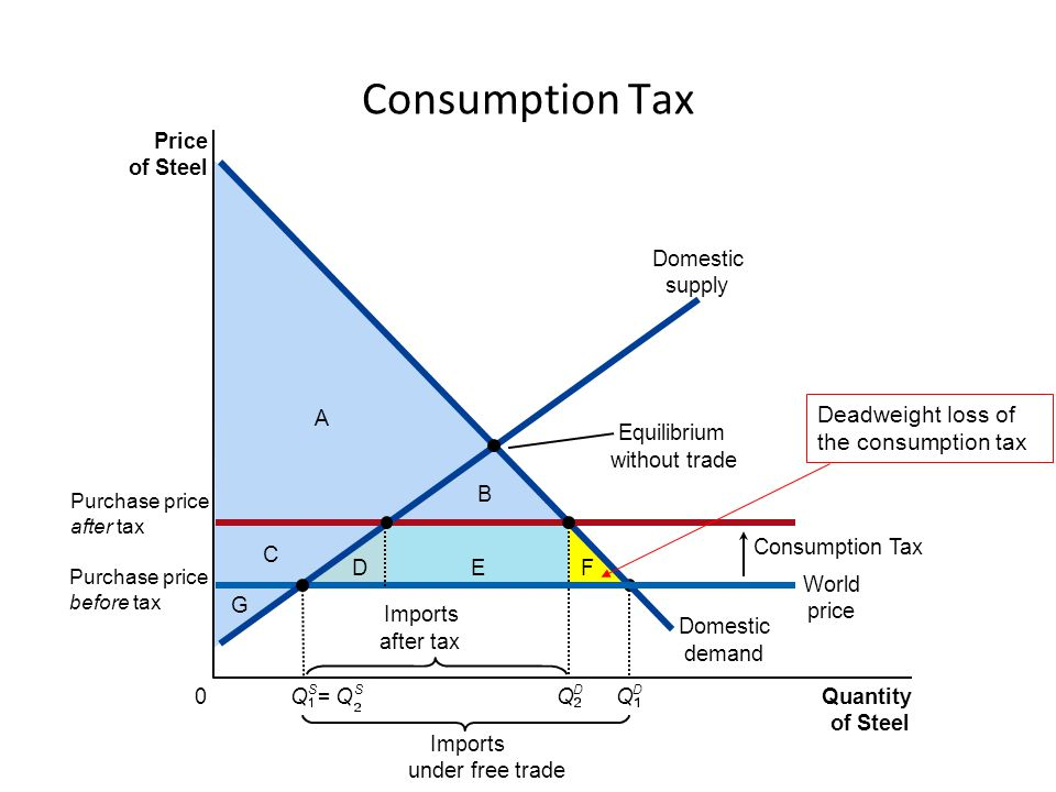 Price of Steel 0 Quantity of Steel Consumption Tax Imports under free trade Imports after tax = Q S Q D Consumption Tax Purchase price before tax D C