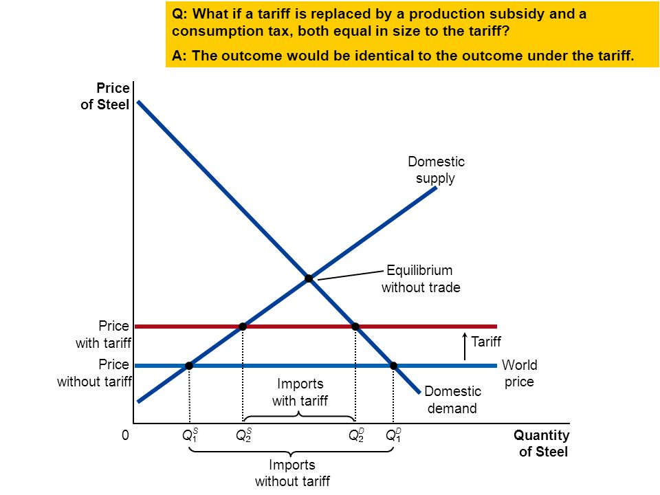 Price of Steel 0 Quantity of Steel Domestic supply Domestic demand Price with tariff Tariff Imports without tariff Equilibrium without trade Price wit